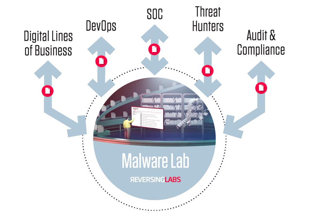 Malware Lab
